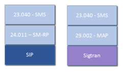 IP-SM-GW stack