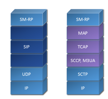 IP-SM-GW Transport layer