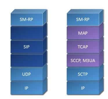 IP-SM-GW Transport layer