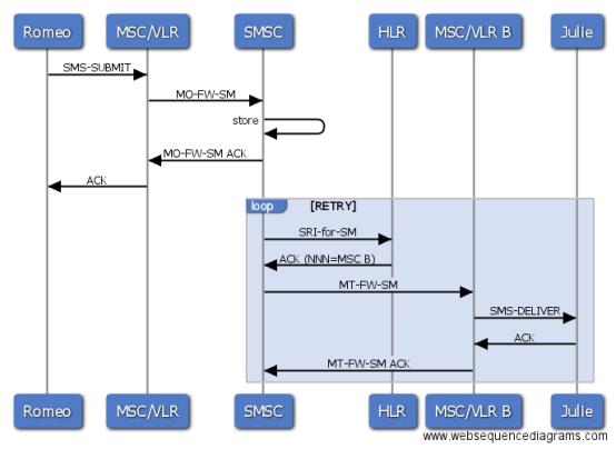 SMSC flow