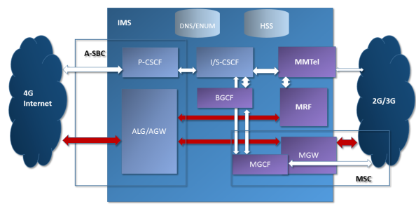 IMS for VoLTE