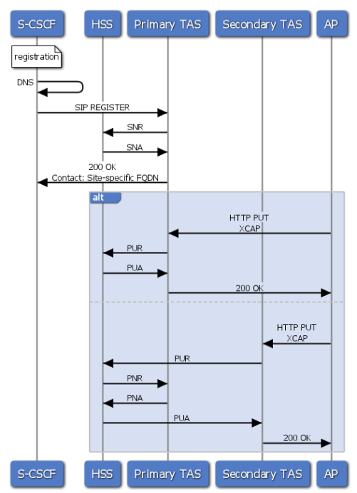 VoLTE flow for Ut interface