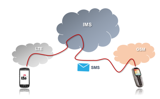 SMS over IP