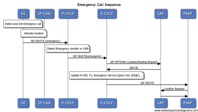 Emergency Call Flow