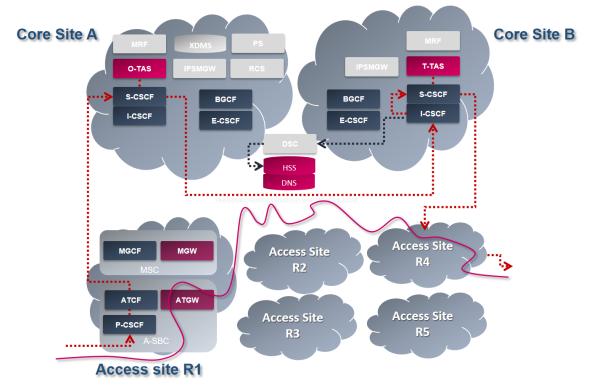 volte network architecture
