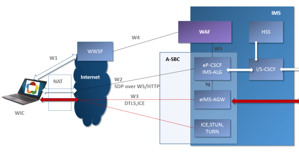 WebRTC IMS integration