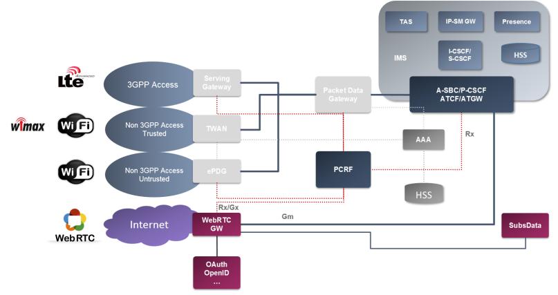 WebRTC - IMS