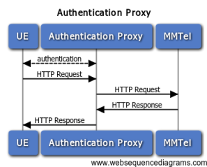 Authentication Proxy - Call Flow