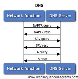 DNS flow