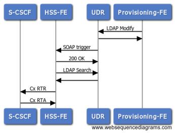 Network initiated de-registration RTR/RTA