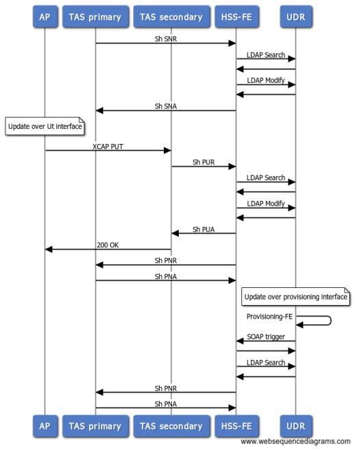 SNR/SNA, PNR/PNA in HSS-FE