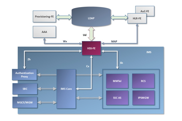 User Data Convergence - HSS-FE