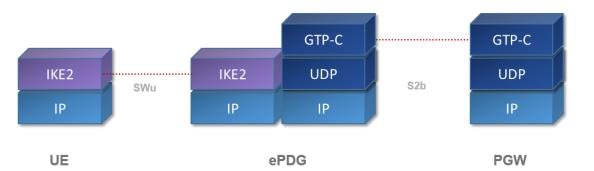 ePDG - Control Plane