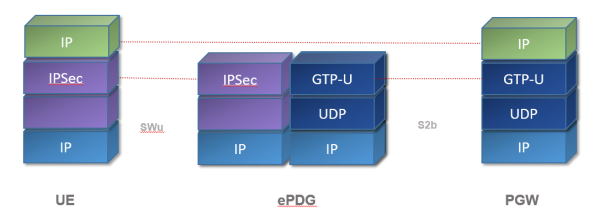 ePDG - User Plane