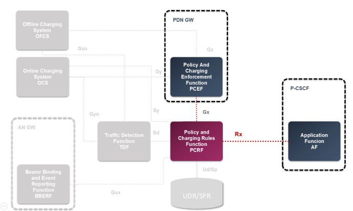 Policy and Charging Control (PCC) Architecture