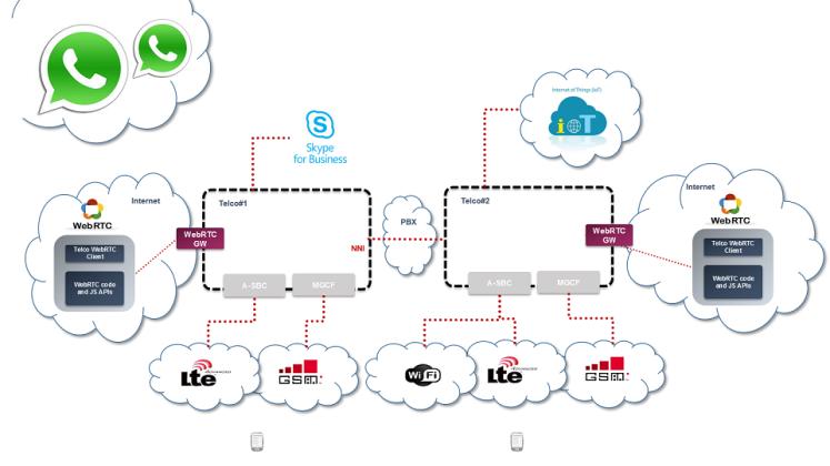 WebRTC Interoperability
