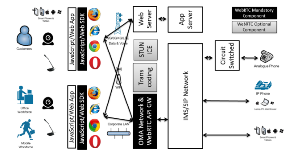 GSMA - Typical vendor gateway implementation example