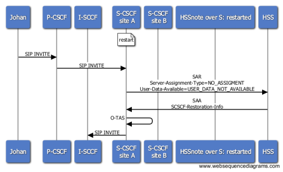 S-CSCF restoration - originating flow