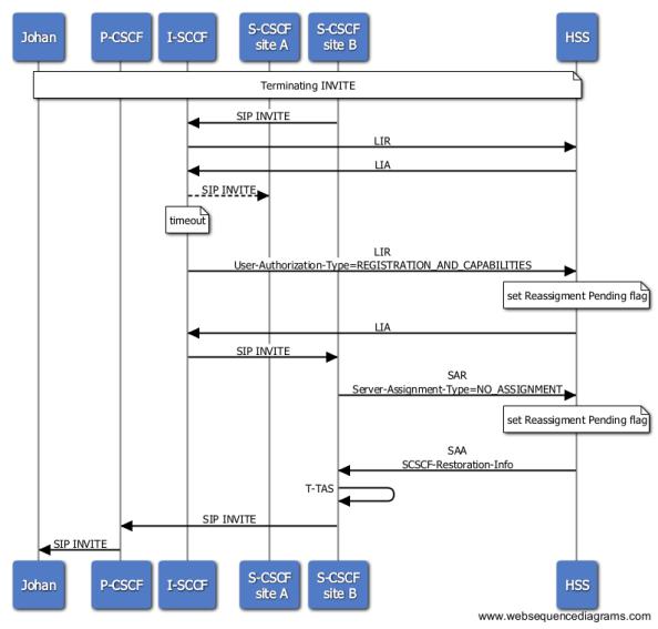 LIR/LIA - S-CSCF Restoration