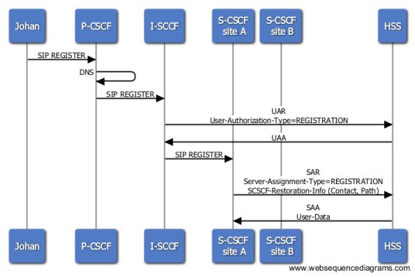 Registration - SCSCF -Restoration-Info