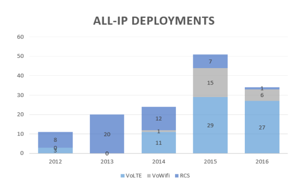 All-IP Deployments