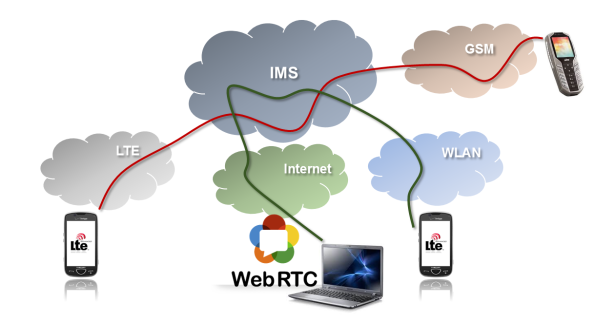 IMS and access networks