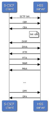 Diameter Session