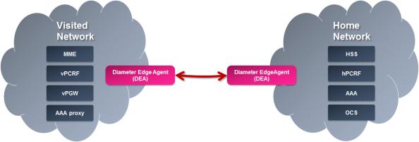 Diameter Edge Agent