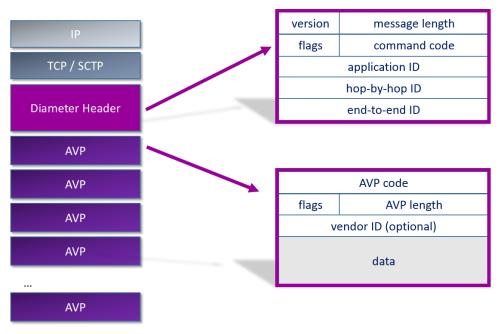 Diameter message structure
