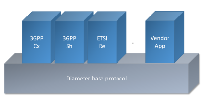 Diameter base protocol and Applications