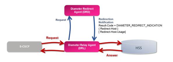 Diameter Redirect Agent (DRD)