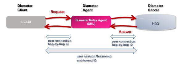 Diameter Relay Agent