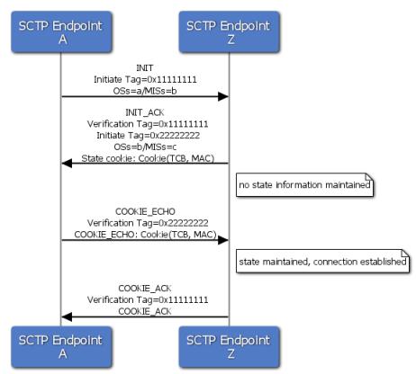 SCTP 4-way handshake