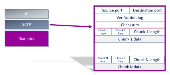SCTP Header - simplified