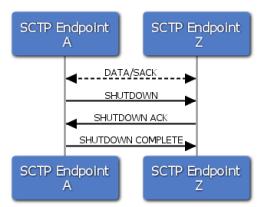 SCTP SHUTDOWN