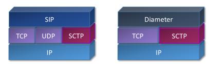 SIP and Diameter stacks