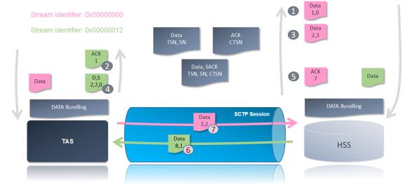 SCTP multi-streaming - ACKs