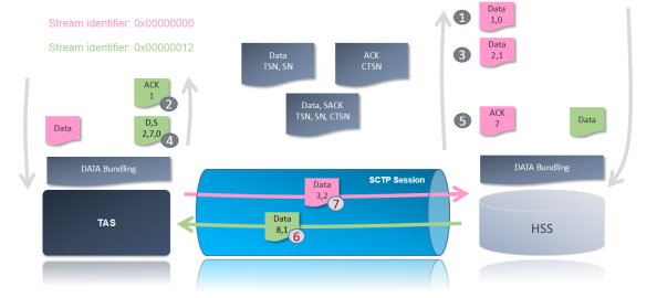SCTP multi-streaming - ACKs