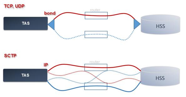 SCTP Multihoming