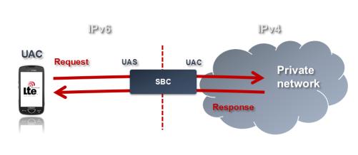 Session Border Controller - NAT