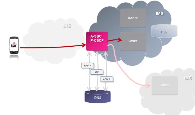 SIP + DNS