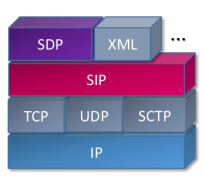 SIP Protocol Stack