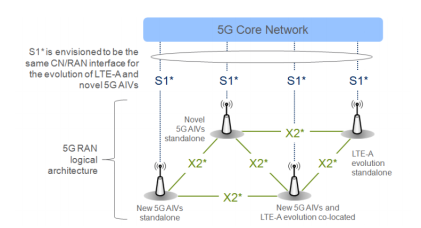 IMS and 5G | Real Time Communication