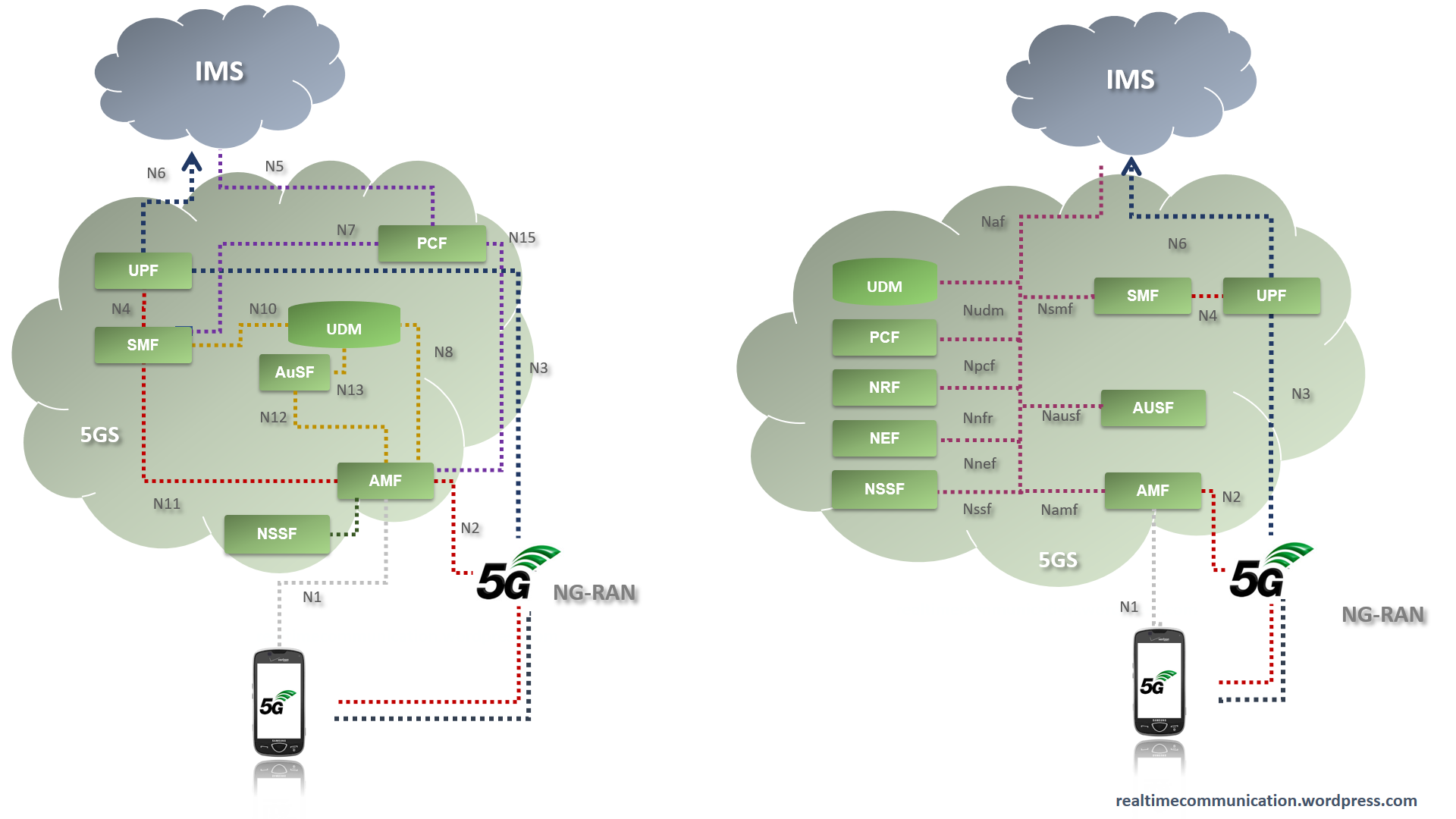 Ims and 5g real time communication for 5g network architecture